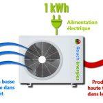 Principe de fonctionnement d'une pompe à chaleur air eau