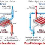 Pompe a chaleur ou vmc double flux