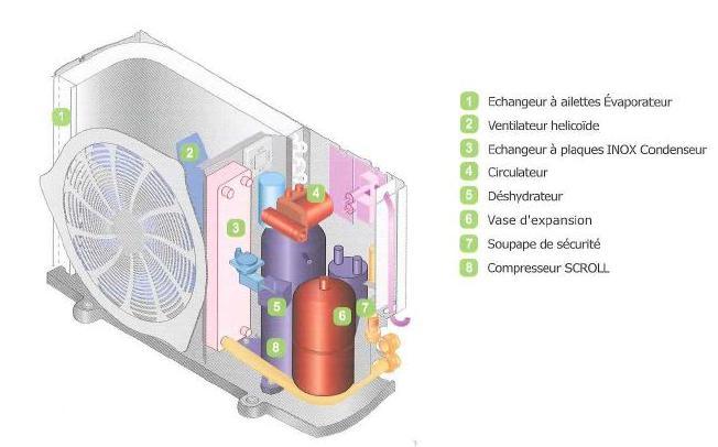 Pompe à chaleur aérothermique définition