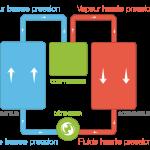 Cycle thermodynamique pompe à chaleur