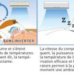 Clim inverter