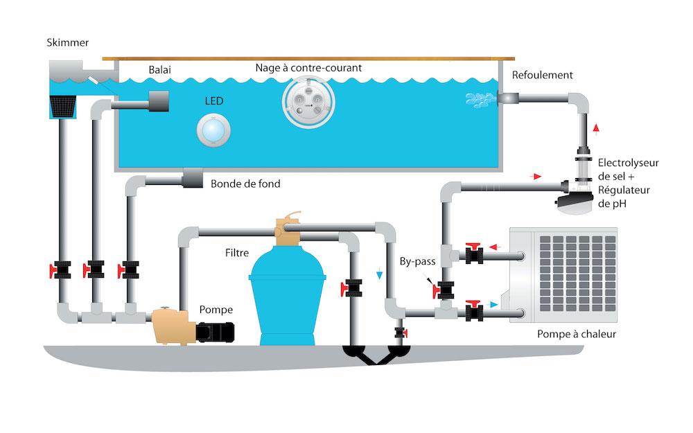 Schema filtration piscine avec pompe a chaleur