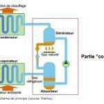 Dans une pompe a chaleur on utilise comme fluide caloporteur du fréon