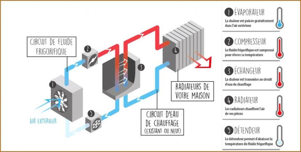 Chauffage pompe a chaleur economie