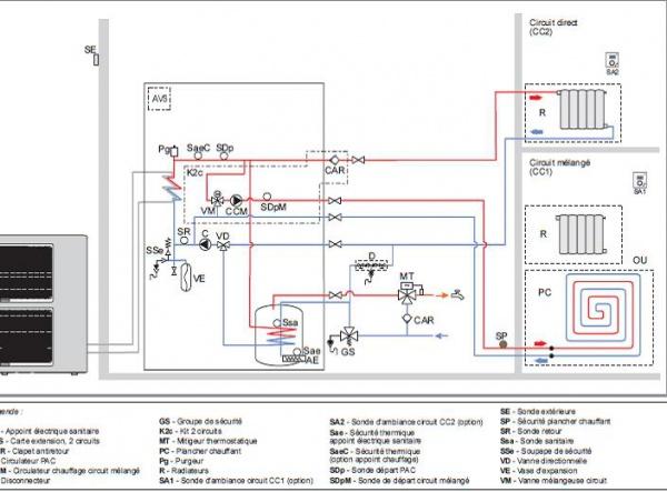 Pompe a chaleur air eau plancher chauffant et radiateur
