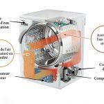 Systeme seche linge pompe a chaleur