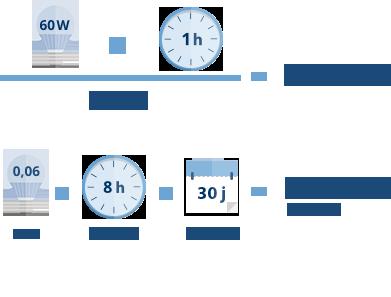 Comment calculer la consommation electrique d'une pompe a chaleur