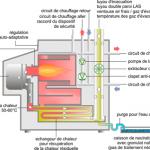 Chaudiere condensation ou pompe a chaleur