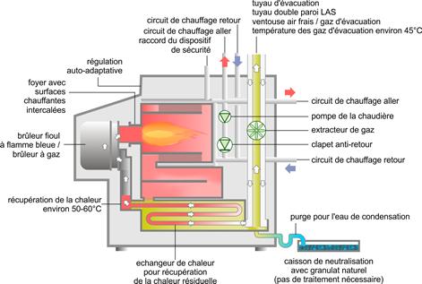 Pompe a chaleur ou chaudiere condensation