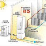 Radiateurs pompe a chaleur