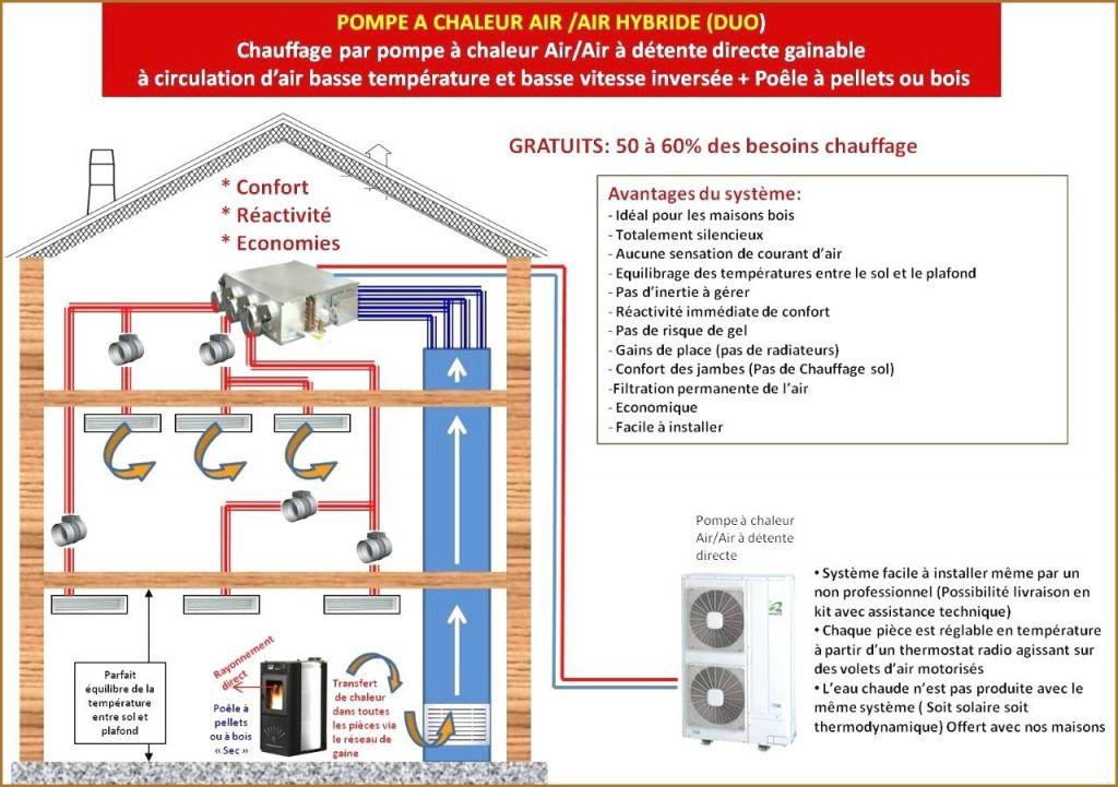 Prix pompe a chaleur air/eau