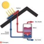 Pompe à chaleur énergie renouvelable rt 2012
