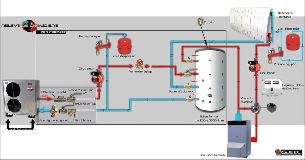 Pompe a chaleur ou chaudiere gaz