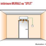 Dimension unite intérieure pompe a chaleur