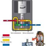 Prix compresseur pour pompe a chaleur