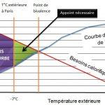 Paramètres pompe a chaleur
