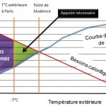 Efficacite pompe a chaleur