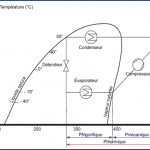 Diagramme pompe à chaleur
