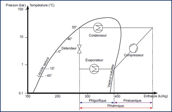 Pompe à chaleur cycle