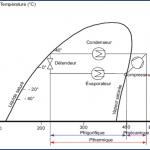 Cycle de pompe à chaleur