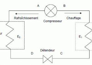 Diagramme pieuvre pompe à chaleur
