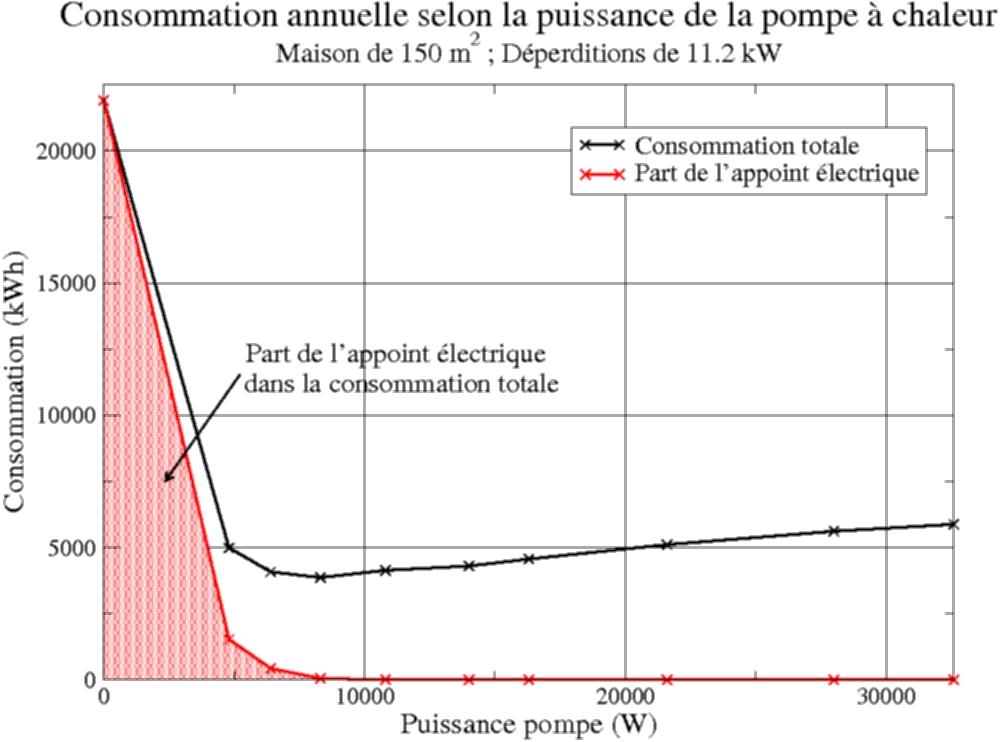 Consomation annuelle pompe a chaleur