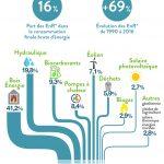 Energie renouvelable pompe a chaleur