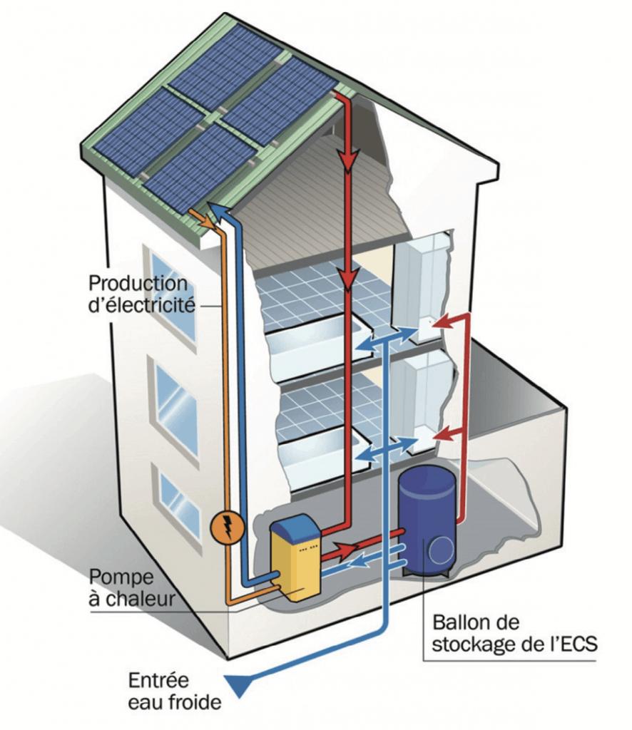 Alimenter pompe a chaleur avec panneau solaire