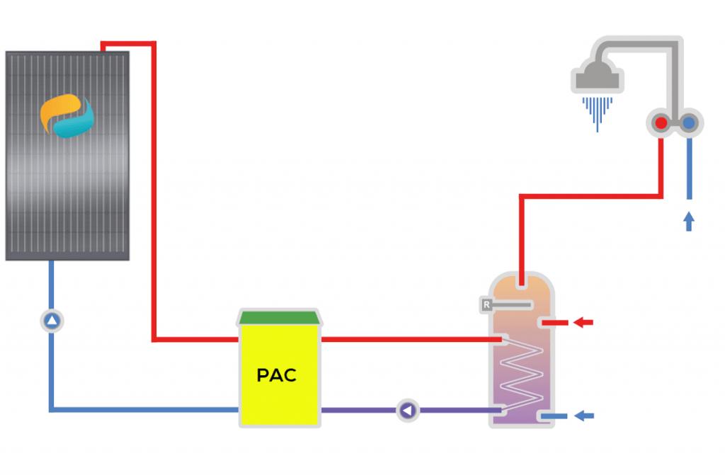 Pompe à chaleur avec panneau solaire