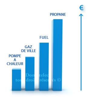 Chauffage pompe a chaleur economique