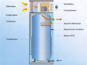 Chauffe-eau thermodynamique, avec pompe à chaleur