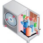 Entretien chauffage pompe à chaleur