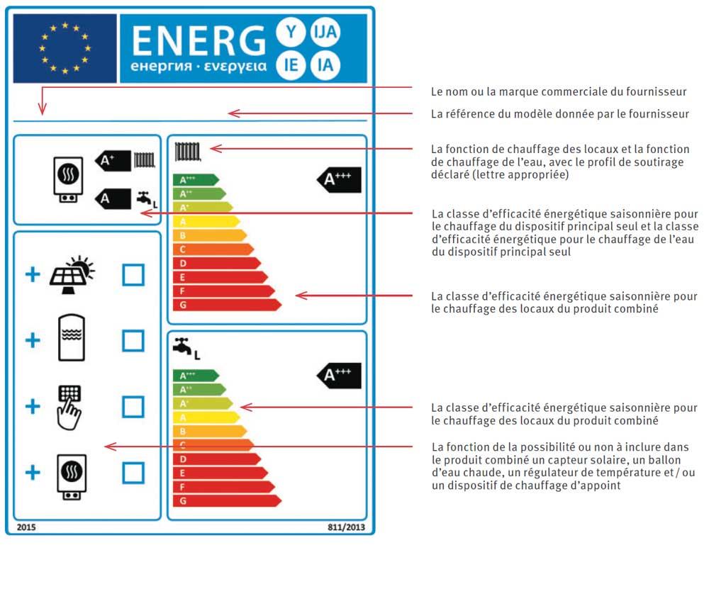 Efficacité énergétique saisonnière pompe à chaleur
