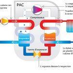 Principe de fonctionnement de la pompe à chaleur eau eau