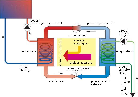 Schéma pompe à chaleur air eau