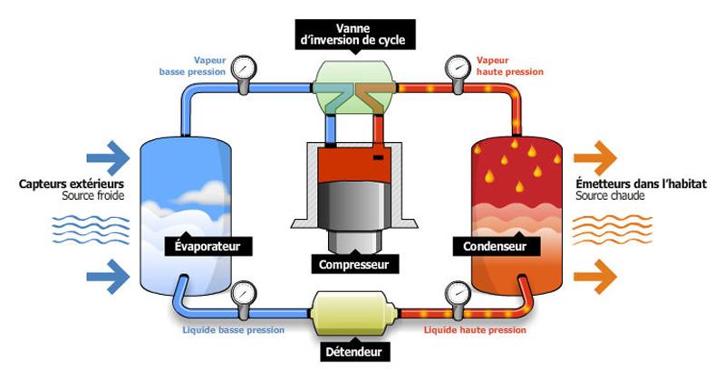 Schema pompe à chaleur eau eau