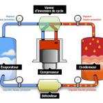 Principe de fonctionnement d'un pompe a chaleur