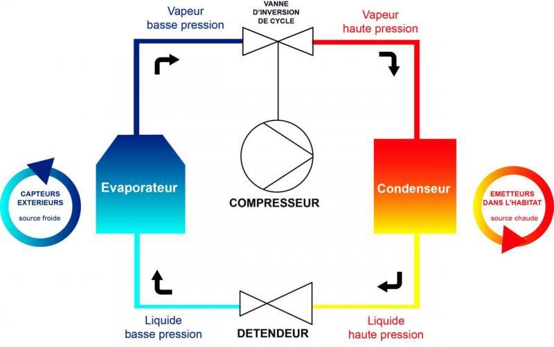 Pompe a chaleur geothermie reversible prix