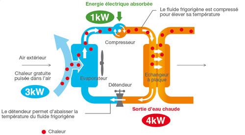 Schéma pompe a chaleur