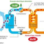 Schéma de pompe a chaleur