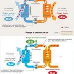 Principe de fonctionnement d'une pompe à chaleur reversible