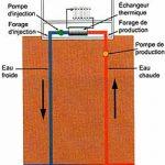 Pompe à chaleur eau eau de dietrich
