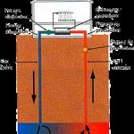 Pompe à chaleur géothermique sur nappe
