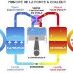 Principe de fonctionnement d'une pompe a chaleur