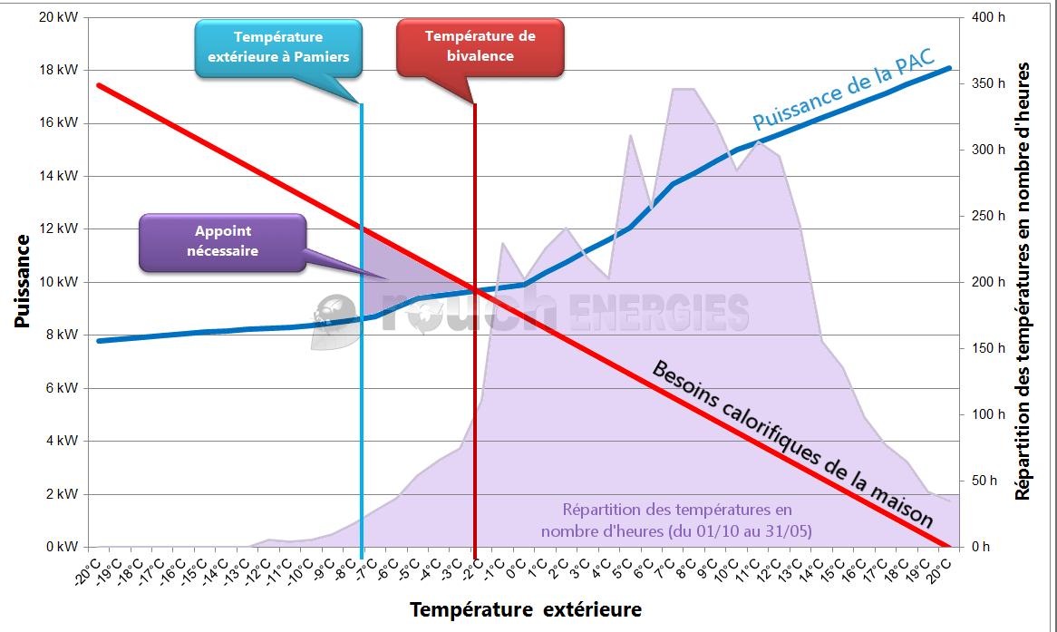 Consommation pompe a chaleur basse température