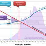 Pompe a chaleur air eau consommation annuelle