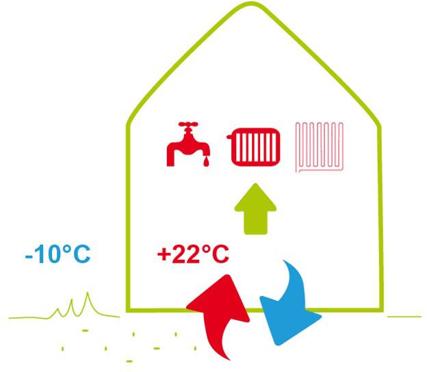Les différents types de pompe à chaleur