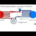 Pompe à chaleur fonctionnement thermodynamique