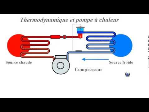 Thermodynamique pompe a chaleur