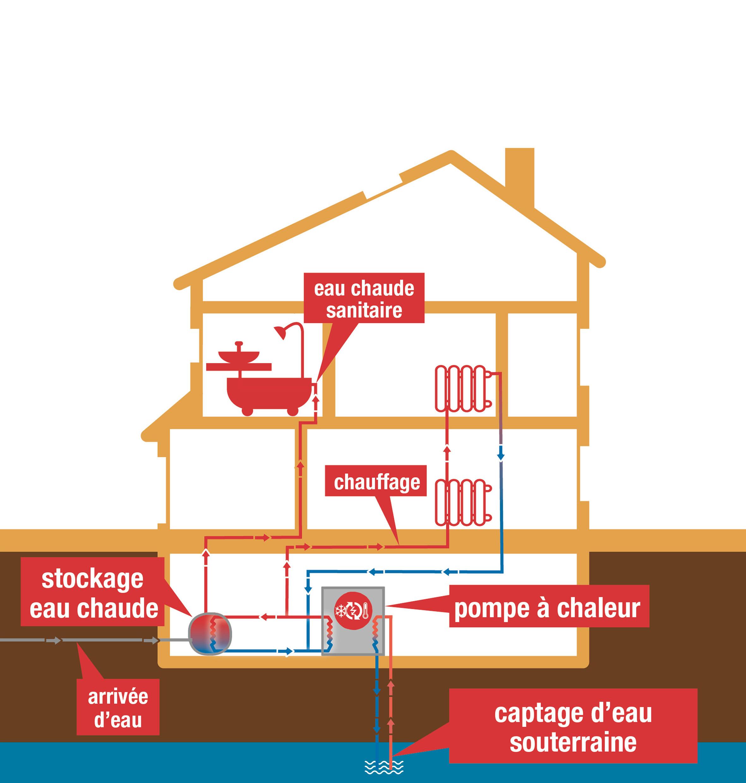 Pompe à chaleur eaux usées